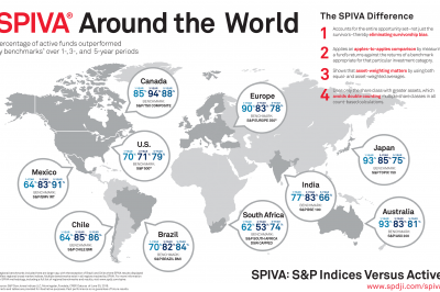 What is SPIVA?