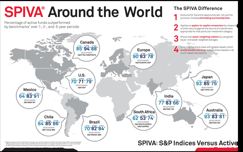 Fondi attivi vs benchmark in tutto il mondo